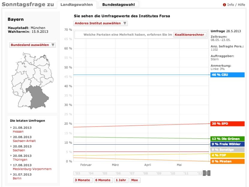 Sondeig electoral per a Baviera, a agost de 2013. Institut FORSA. /DER SPIEGEL