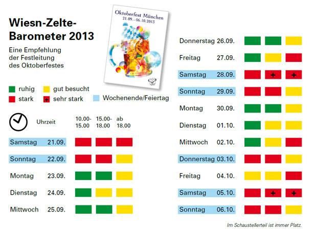 Wiesnbarometer 2013. /MUENCHEN.DE
