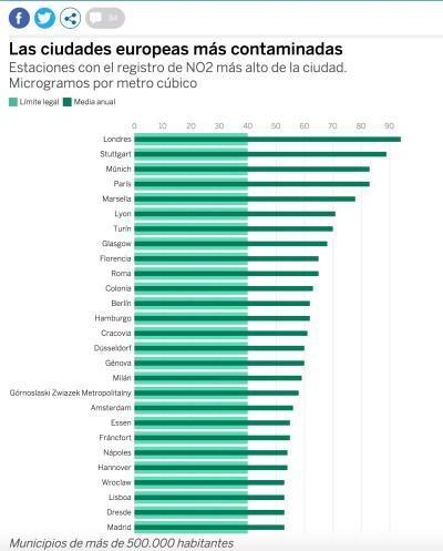 Ciutats europees amb nivells superiors d'NO2. /EL PAÍS + AEMA
